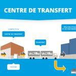 Schéma de fonctionnement d'un Centre de Transfert