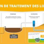 Schéma fonctionnement traitement lixiviats