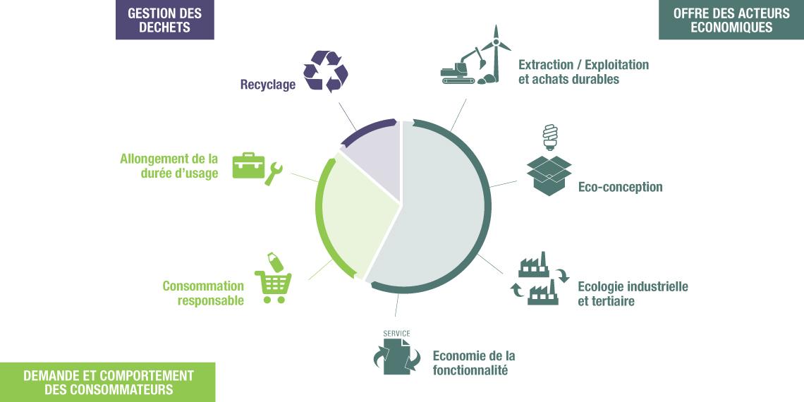 Schéma de l'économie circulaire